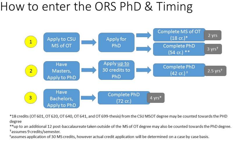 PhD OT schools Colorado